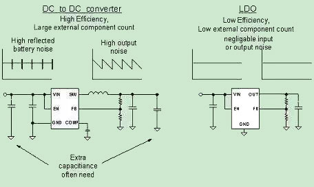 DC/DC and LDO working principle
