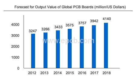 Forecast for Output Value of Global PCB Boards