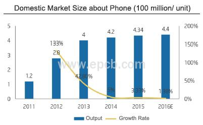 Domestic Market Size about Phone
