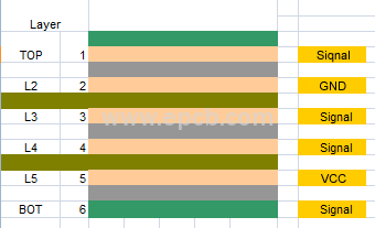 PCB Layer Sequence