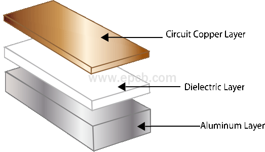 PCB Dielectric Layer