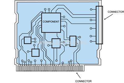 Align PCB components in the right way