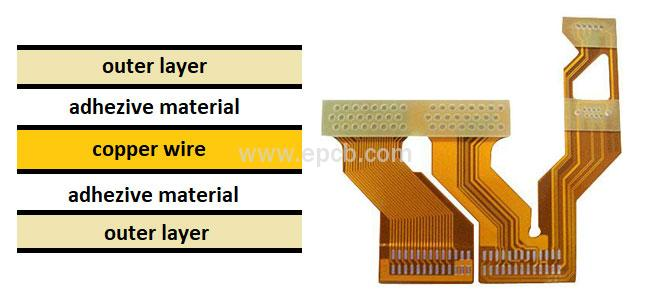 Flexible Circuit Board and its Structure