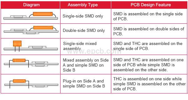 PCB Assembly Type