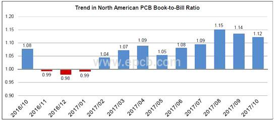 PCB Book-to-Bill Ratio